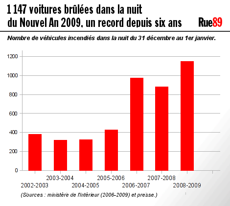 20090103graphvoituresbrulees.png